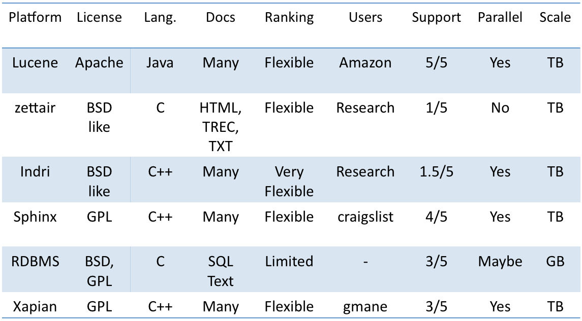 High level feature comparison among the vertical search solutions I studied; The support rating and scale are based on information I collected from web sites and conversations (please feel free to comment).