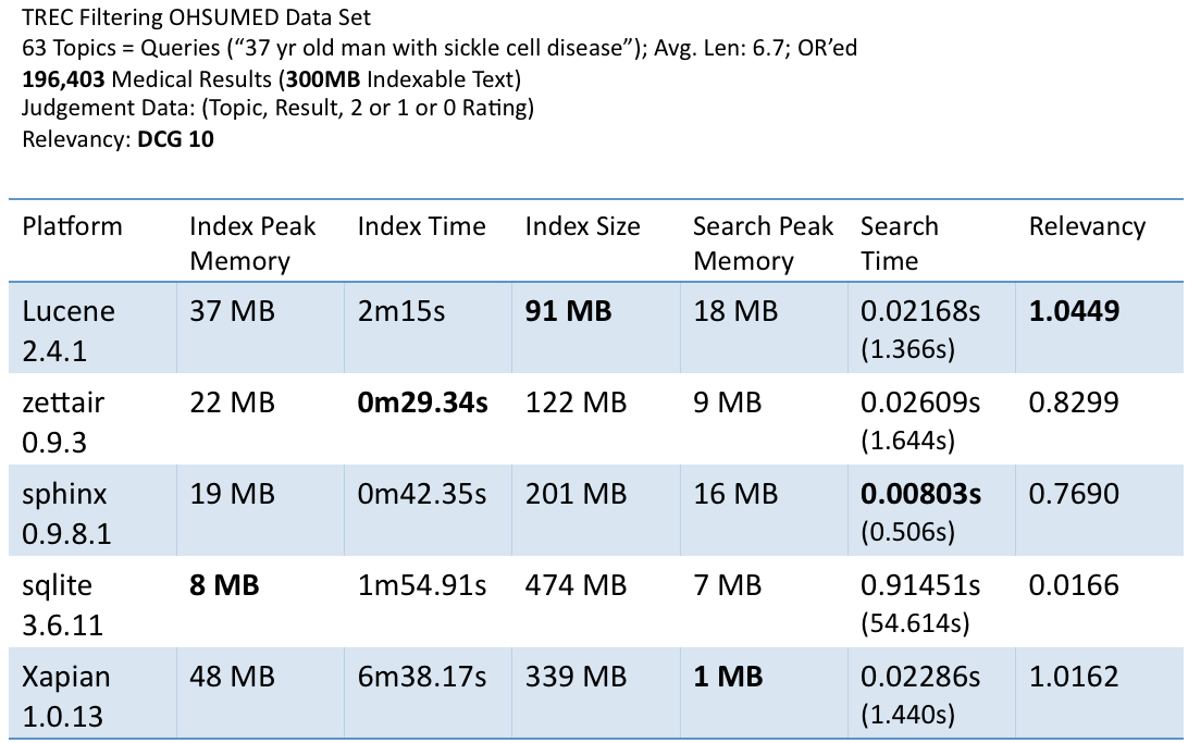 Performance and Relevancy marks on the TREC OHSUMED Data Set; Lucene is the smallest, most relevant and fastest to search; Xapian is very close to Lucene on the search side but 3x slower on indexing and 4x bigger in index space; zettair is the fastest indexer.